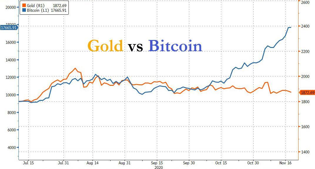 Gold vs Bitcoin: Image Source: ZeroHedge