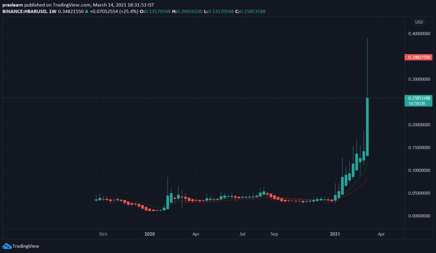 Top 5 Cryptocurrencies HBAR/USD Weekly chart – TradingView