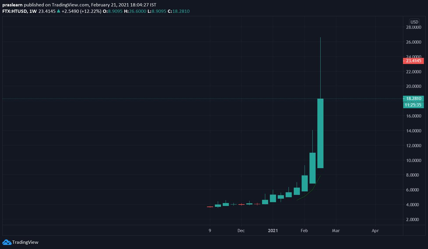 HT/USD Weekly chart – TradingView