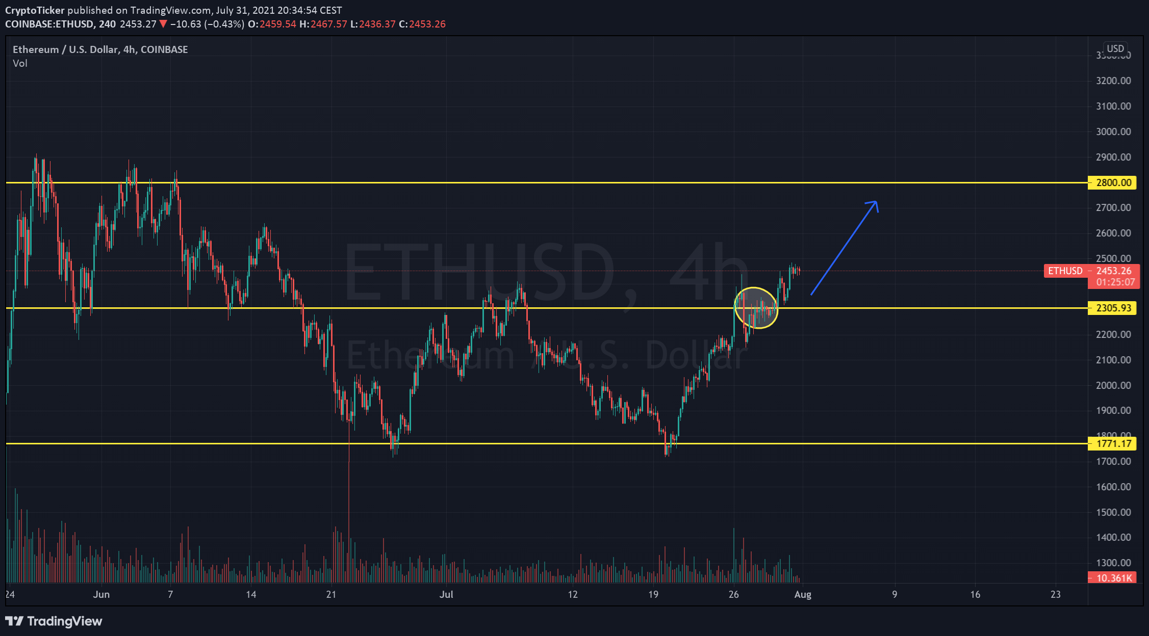 Ethereum price prediction - Road to Ether 3K