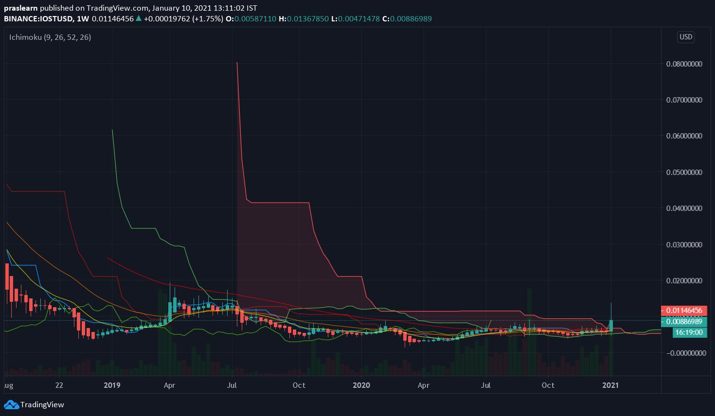 IOST/USD Weekly chart – TradingView