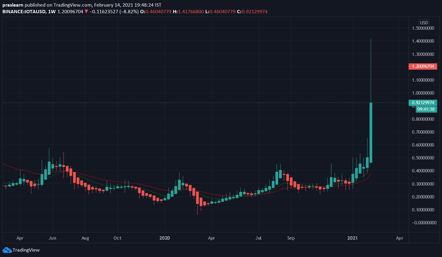 IOTA/USD Weekly chart – TradingView