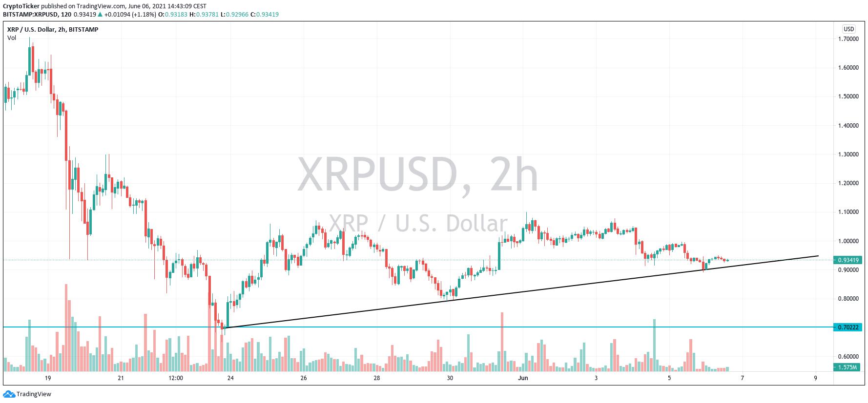 XRP稳定上涨
