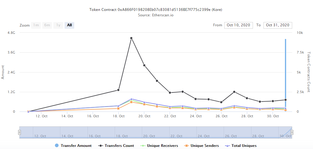 KORE's token analytics on Etherscan indicate that it launched on October 18th