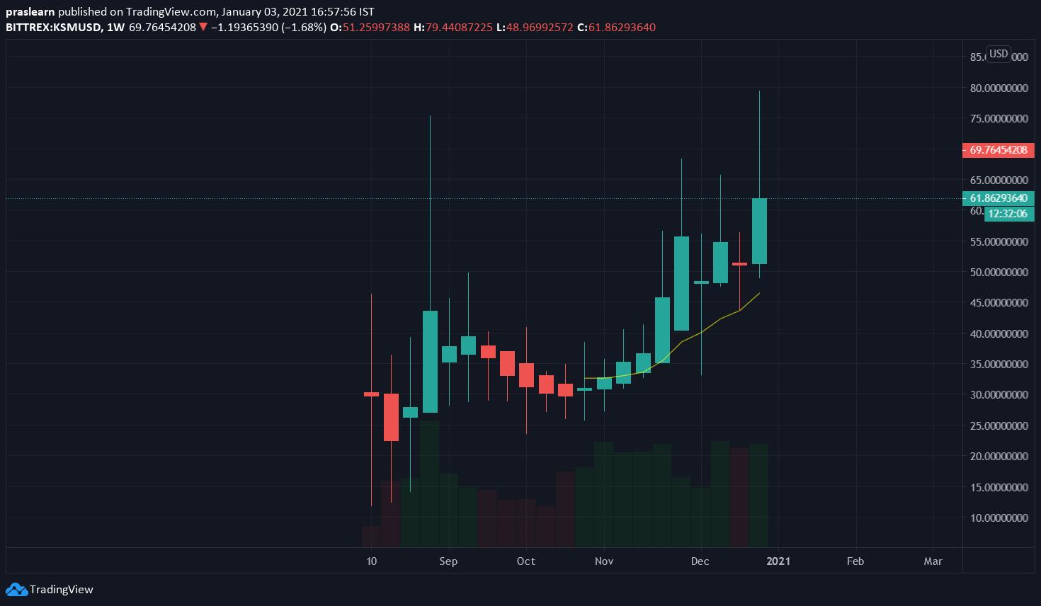 KSM/USD Weekly chart – TradingView