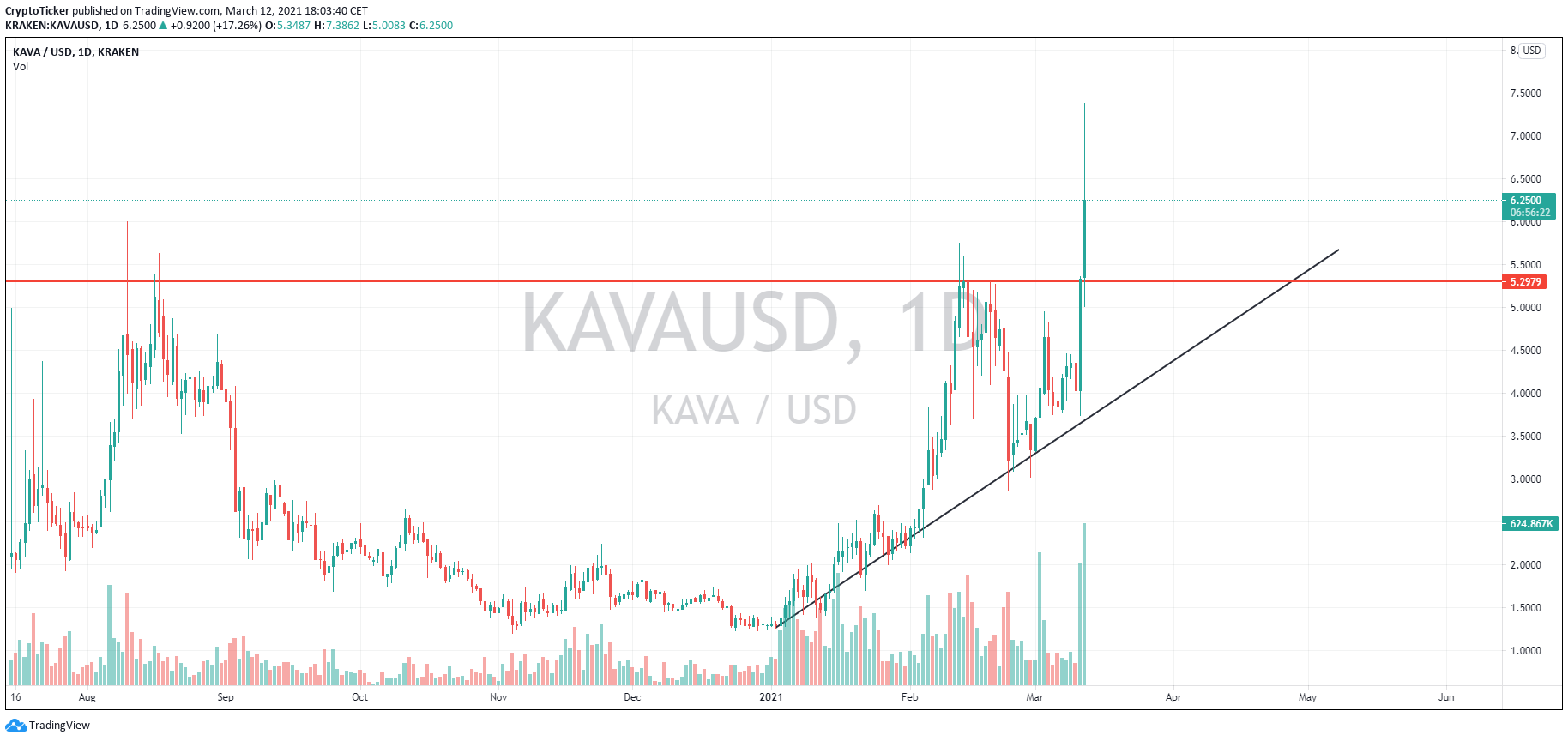 KAVA/USD 1-day chart showing KAVA price break the ascending triangle formation