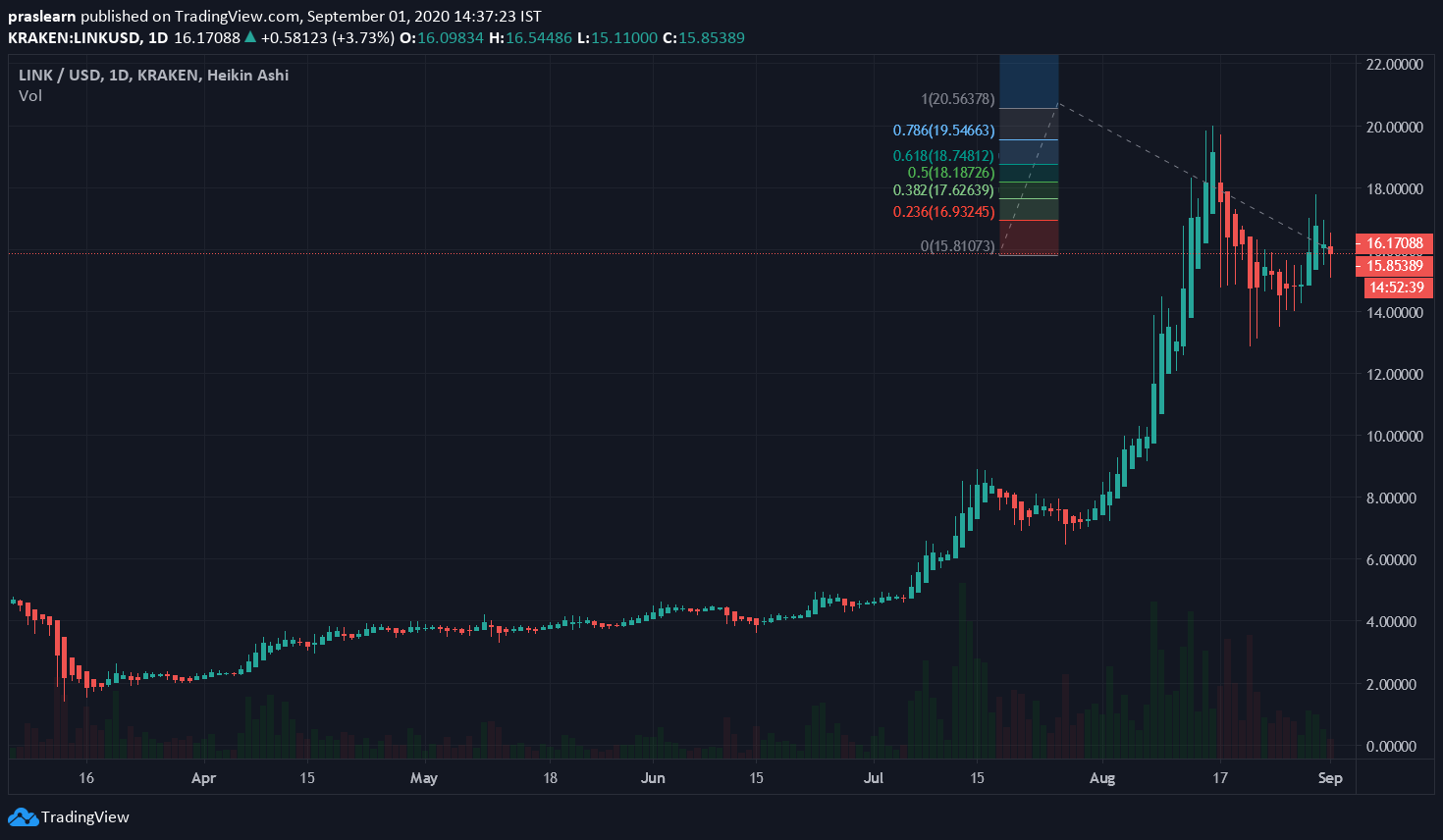 Chainlink Price Analysis:  LINK/USD 1 Day Chart: Tradingview