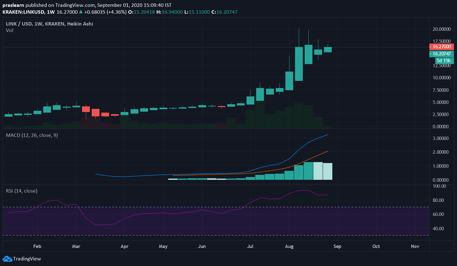 Chainlink Price Analysis:  LINK/USD Weekly Chart: Tradingview