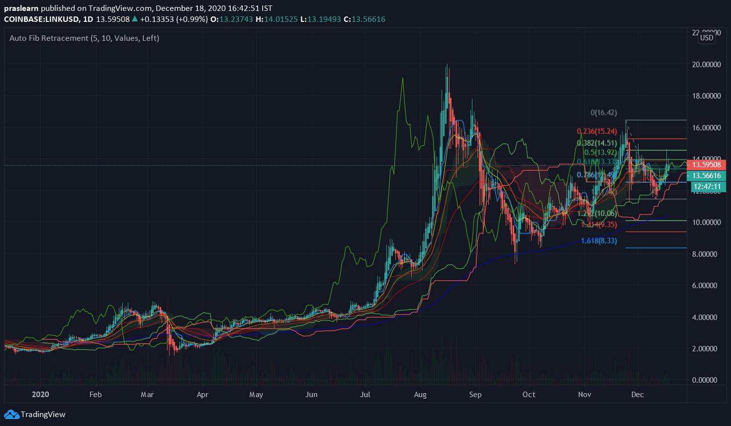 LINK/USD Daily chart – TradingView
