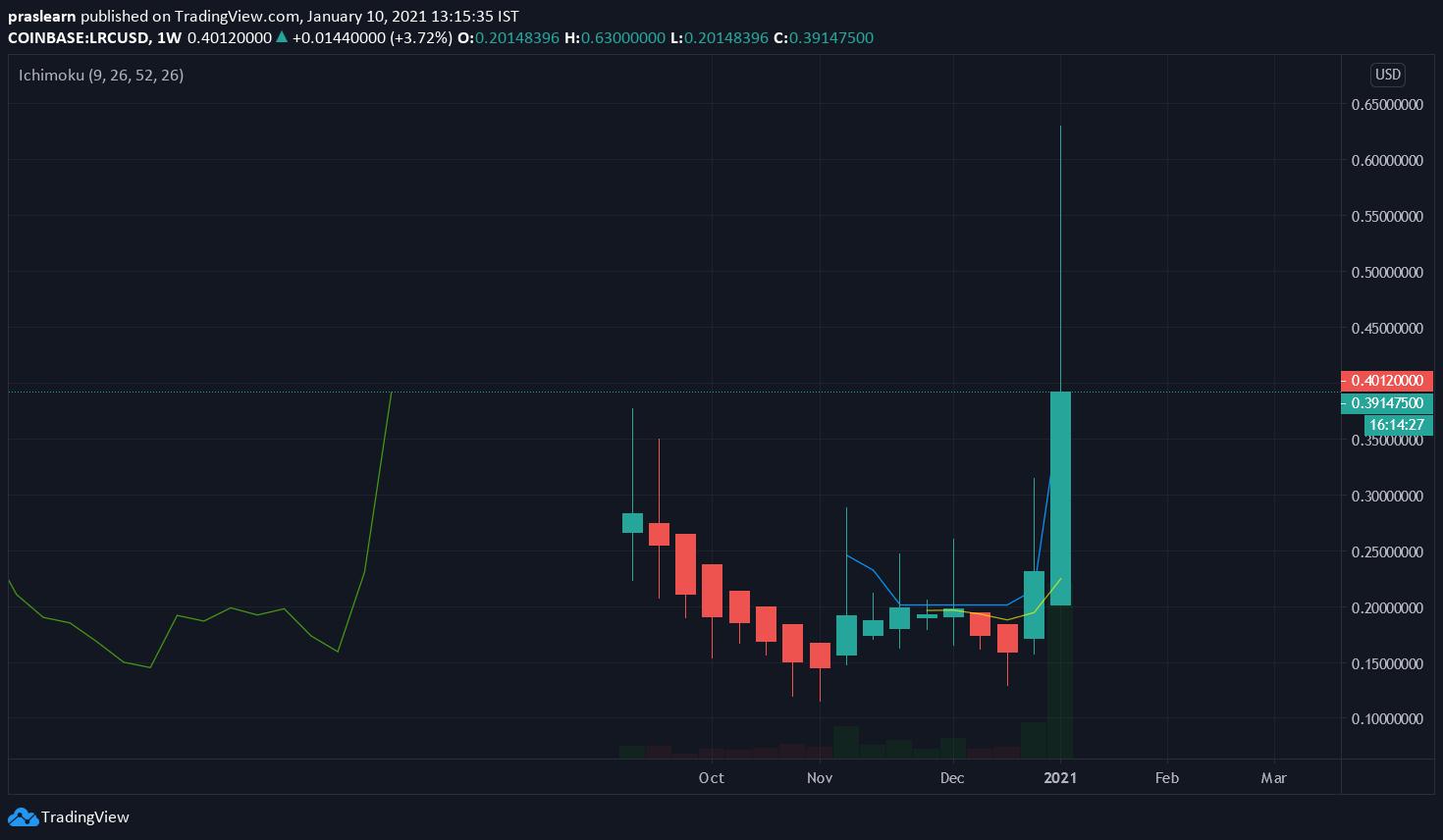 LRC/USD Weekly chart – TradingView