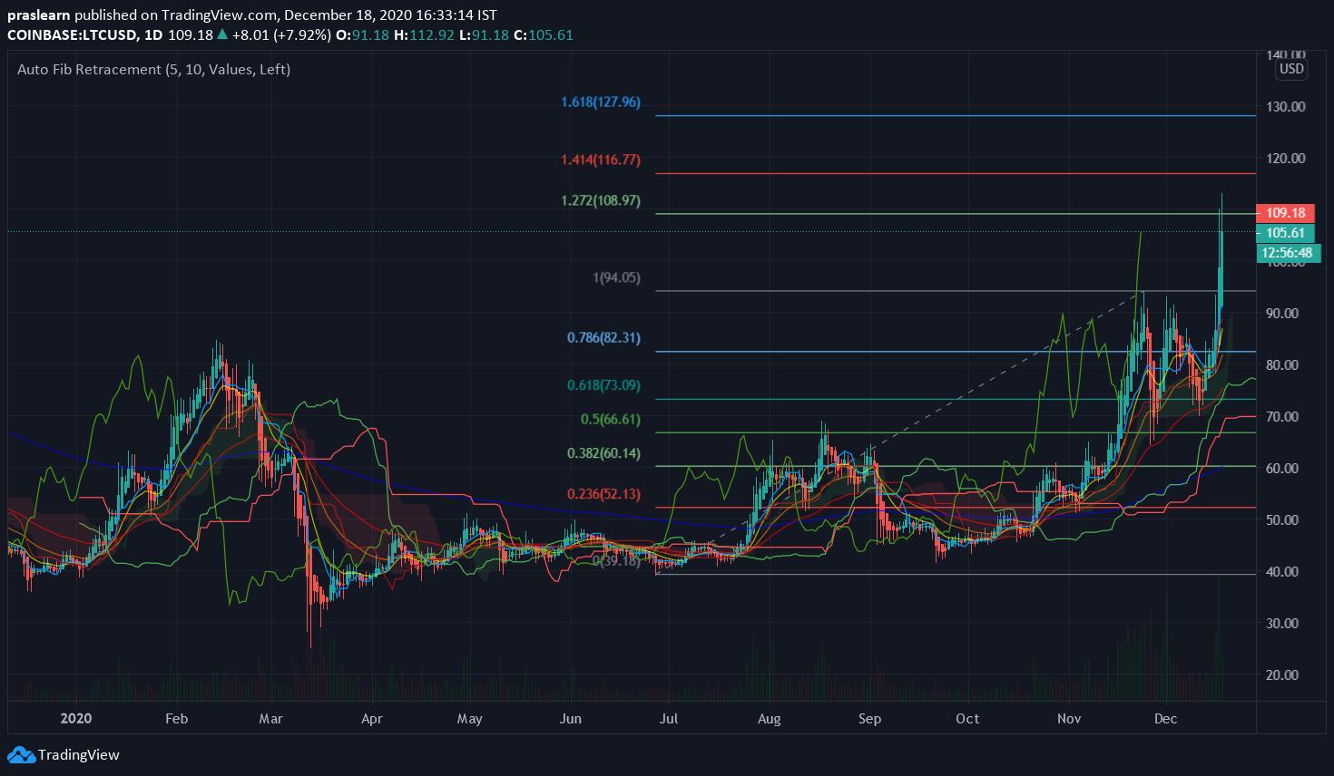 LTC/USD Daily chart – TradingView