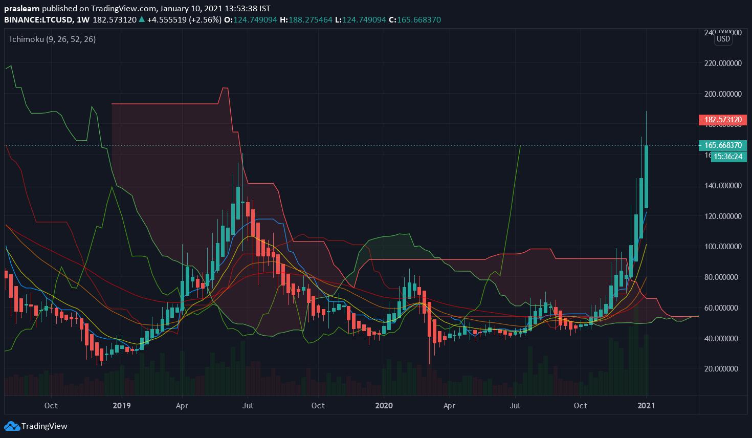 LTC/USD Weekly chart – TradingView