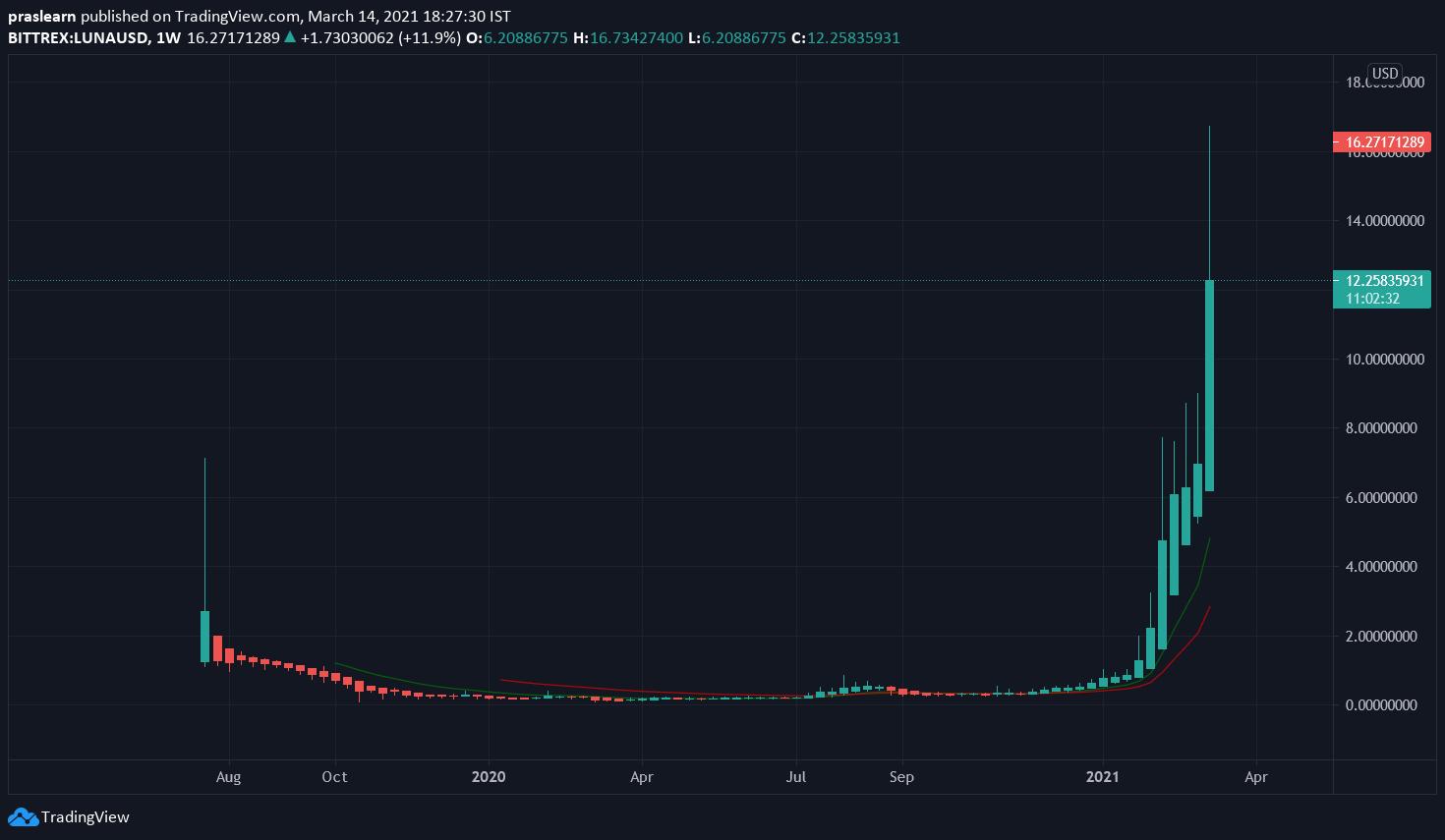 Top 5 Cryptocurrencies LUNA/USD Weekly chart – TradingView