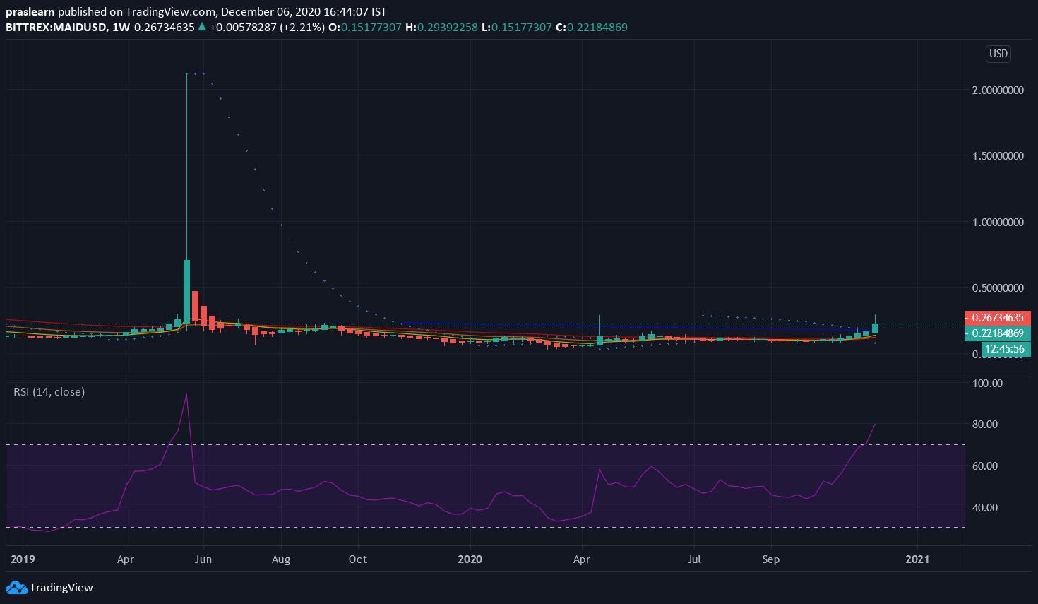MAID/USD Weekly Chart: TradingView