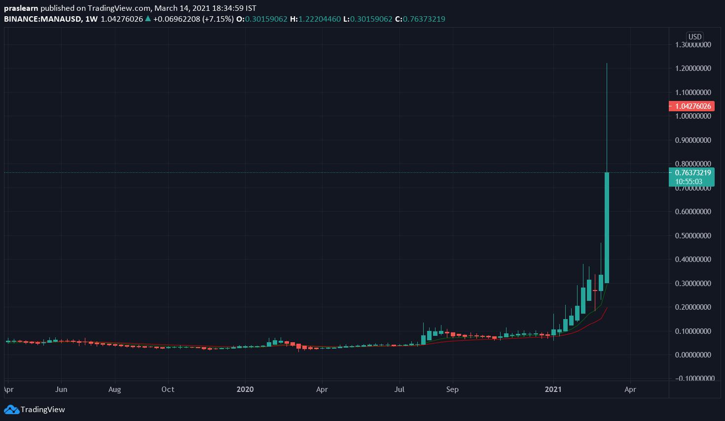 Top 5 Cryptocurrencies MANA/USD Weekly chart – TradingView