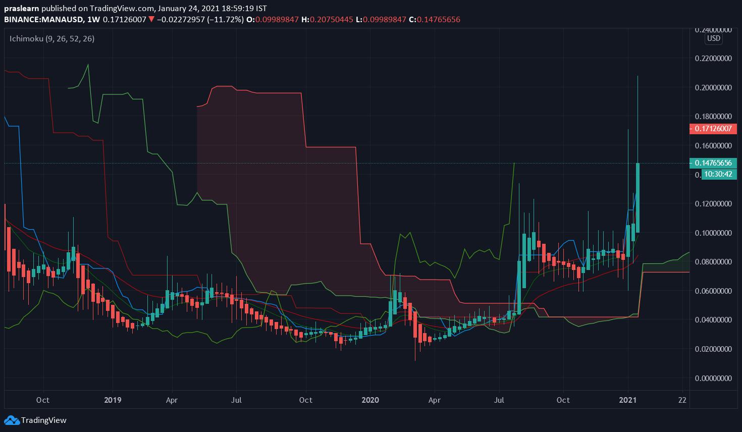 MANA/USD Weekly chart – TradingView