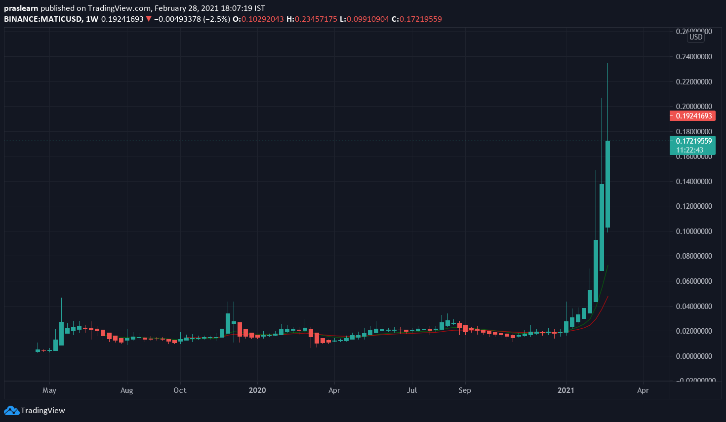 MATIC/USD Weekly chart – TradingView