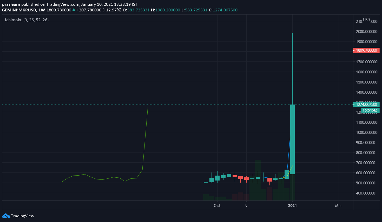 MKR/USD Weekly chart – TradingView