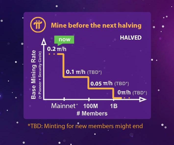 Pi Network Timeline