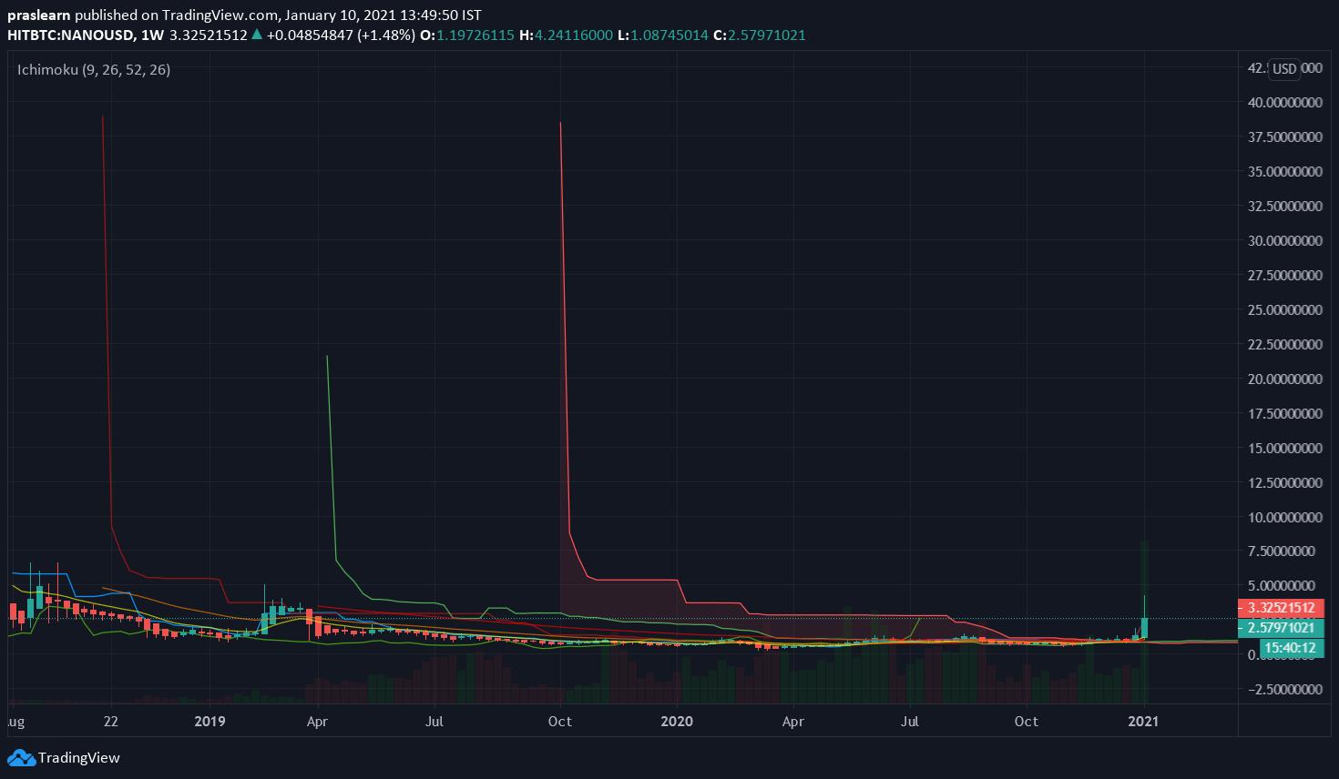 NANO/USD Weekly chart – TradingView