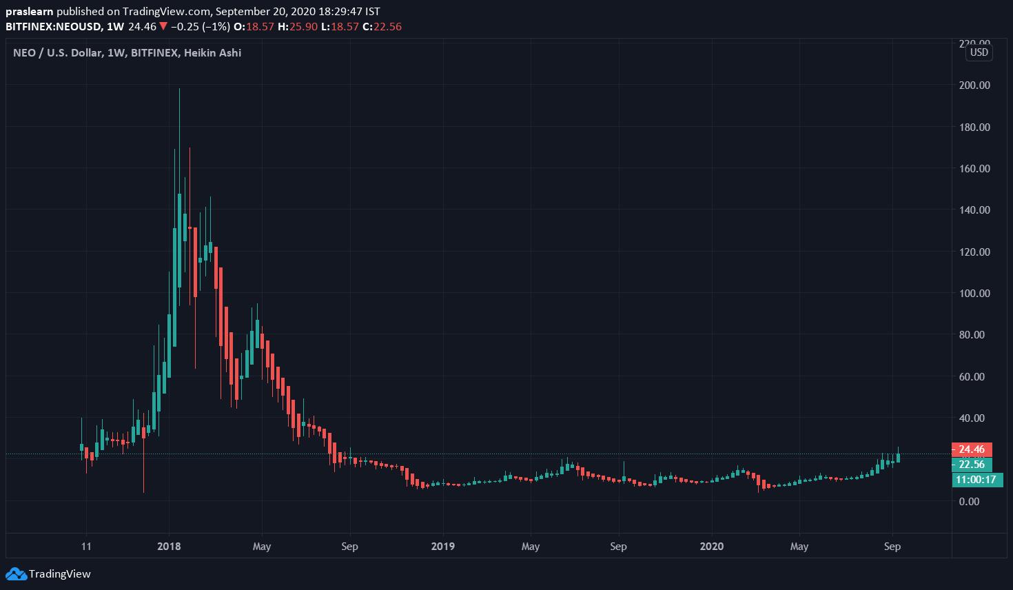 Top 5 Cryptocurrencies: NEO/USD Weekly Chart