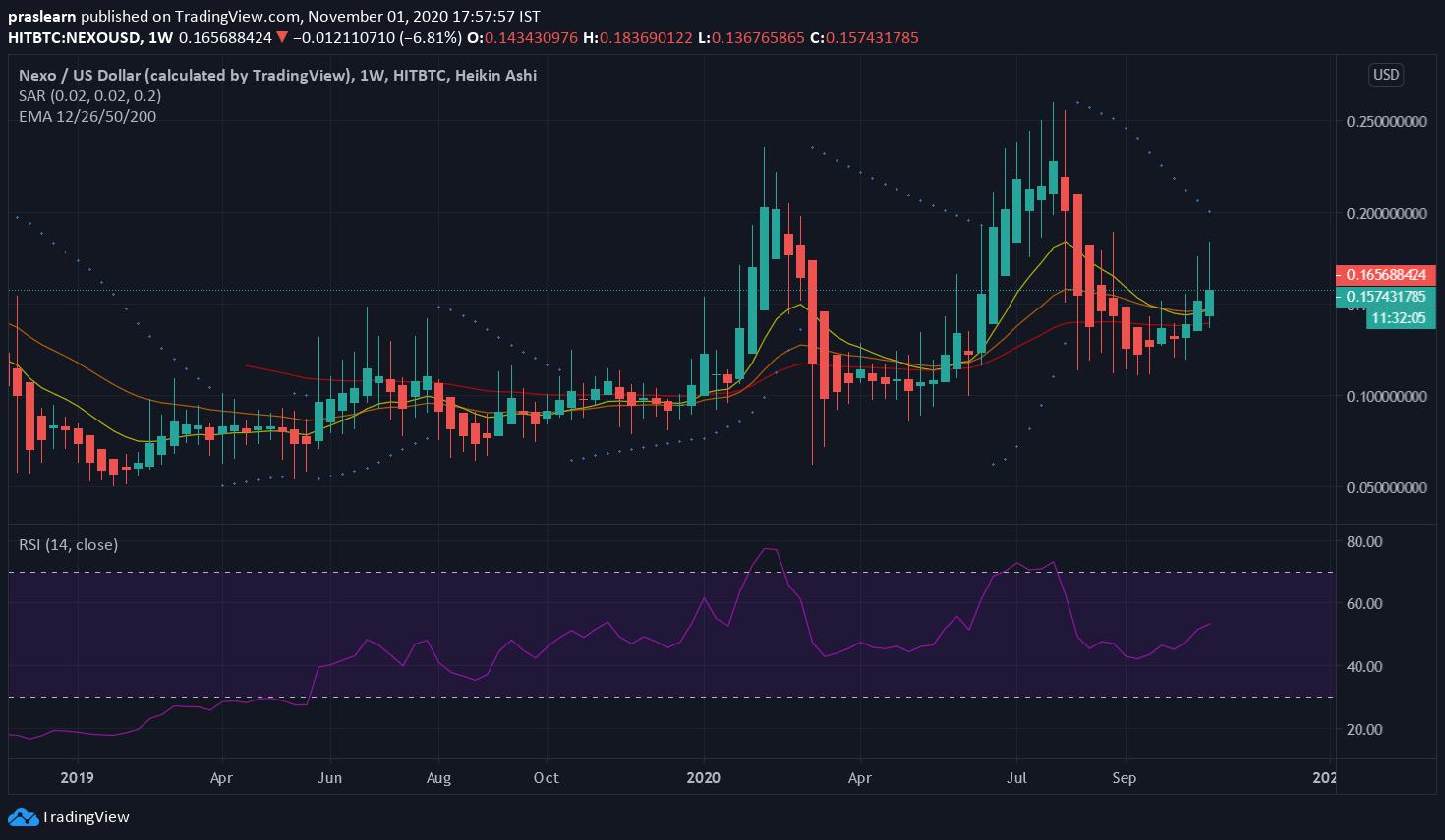 NEXO/USD Weekly Chart: Tradingview