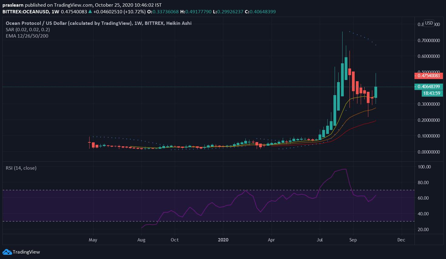 OCEAN/USD Weekly Chart: Tradingview