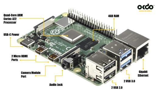 Anatomy Of A Raspberry Pi