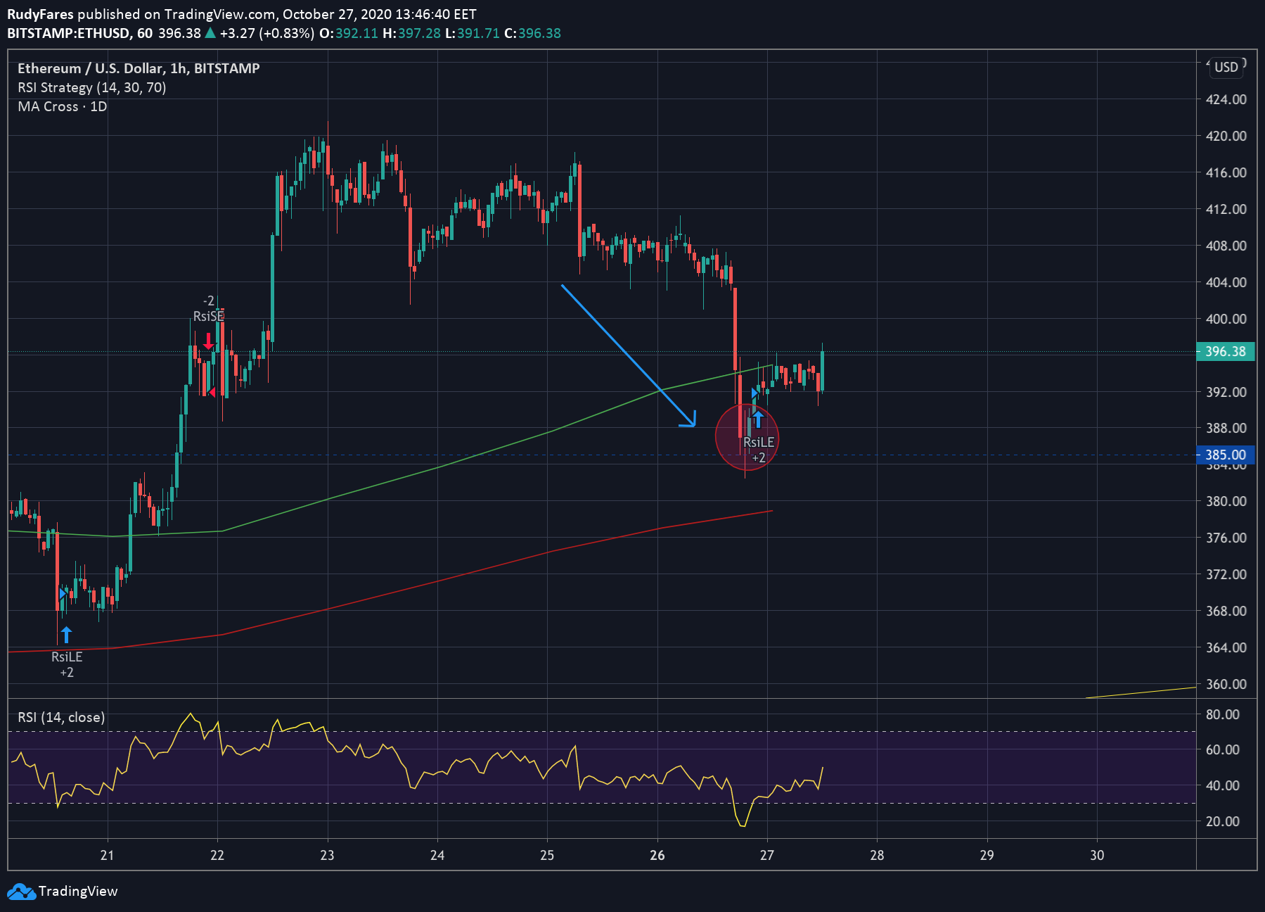 ETH/USD price 1H chart showing the price adjustment back to the USD 390 mark