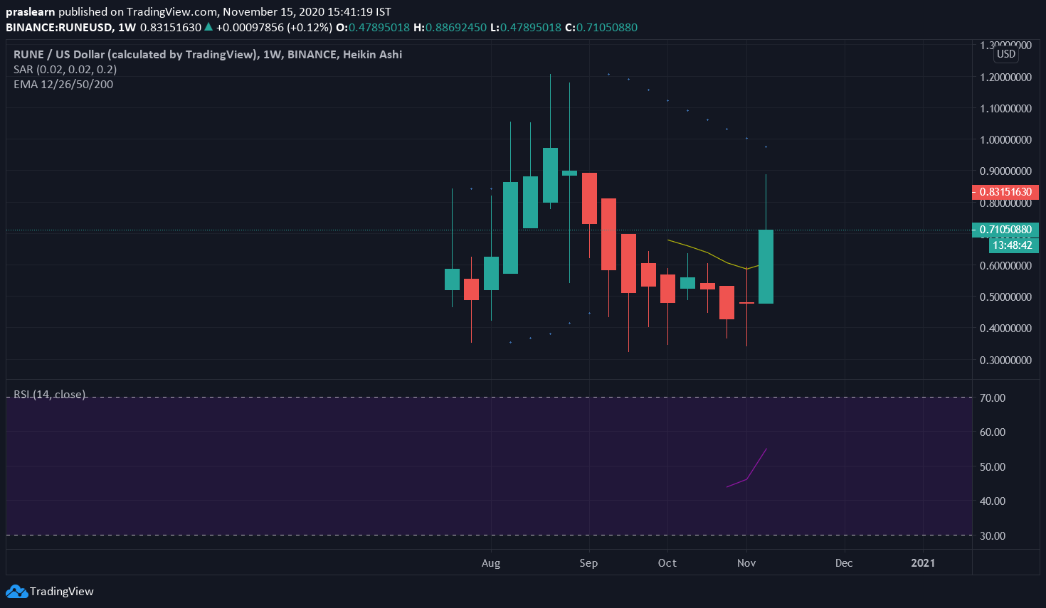 RUNE/USD Weekly Chart: Tradingview