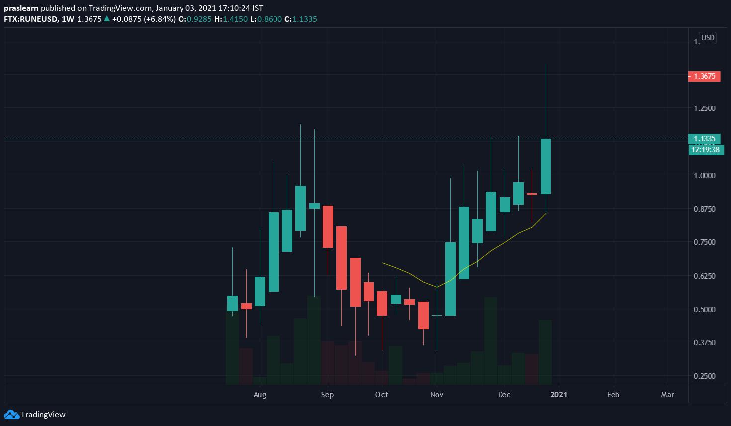 RUNE/USD Weekly chart – TradingView
