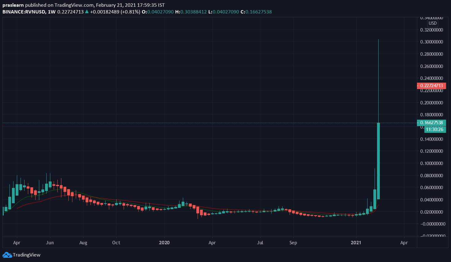 RVN/USD Weekly chart – TradingView