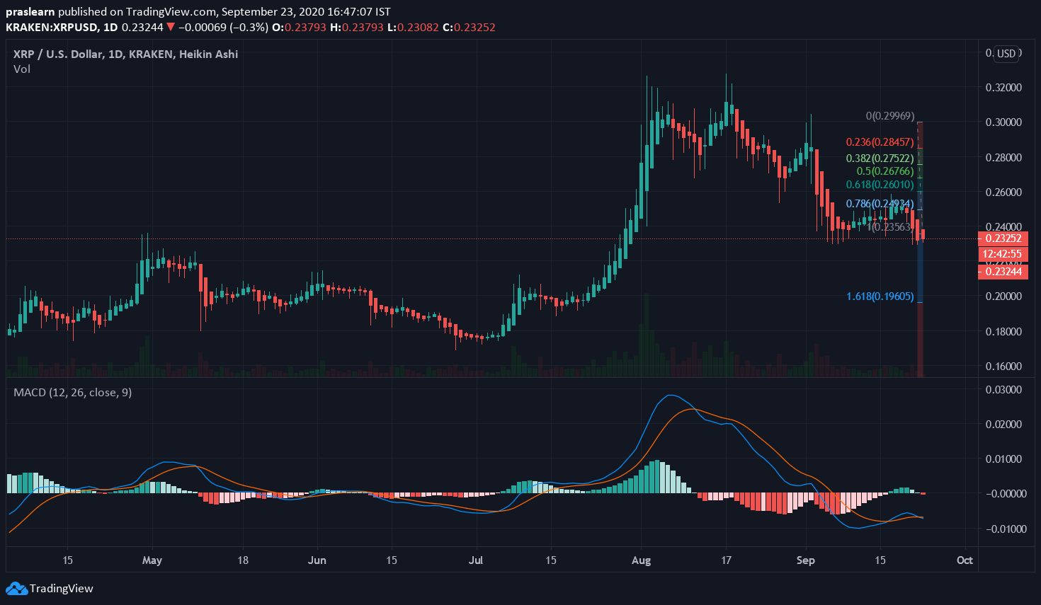 XRP/USD Daily – Tradingview