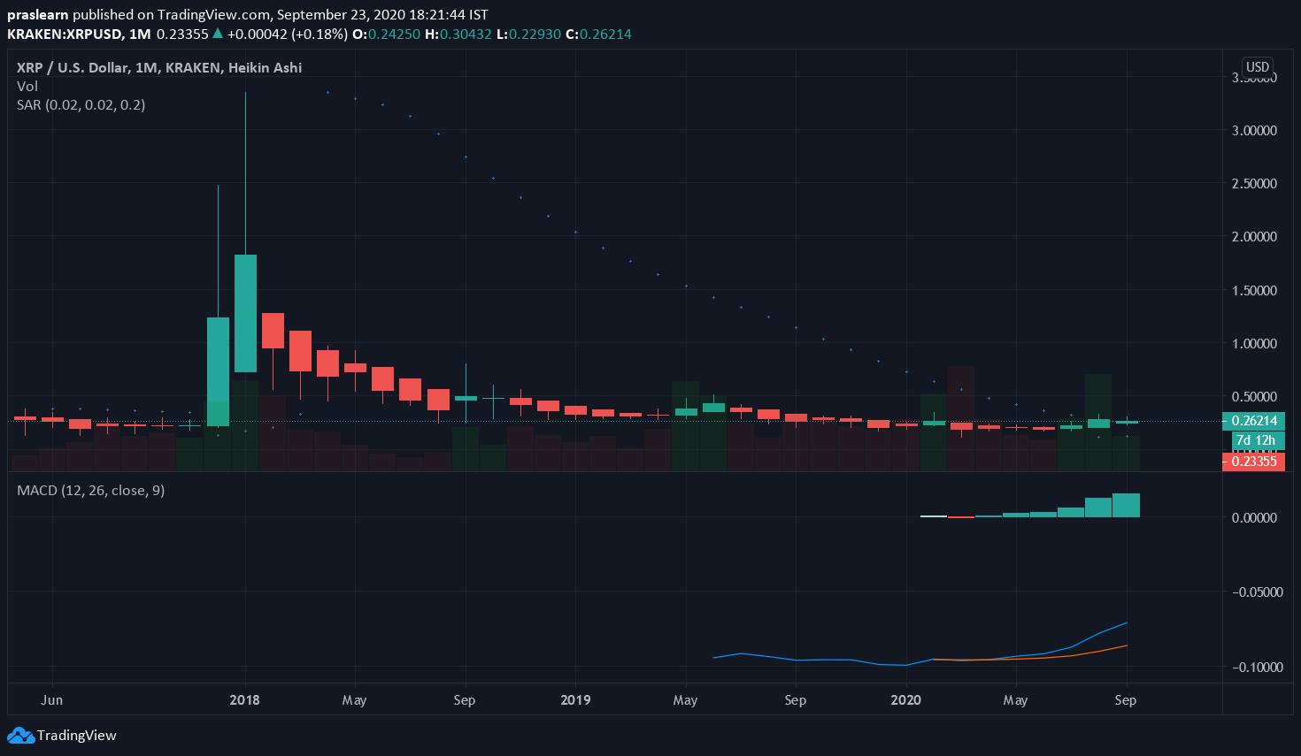 XRP/USD Monthly – Tradingview