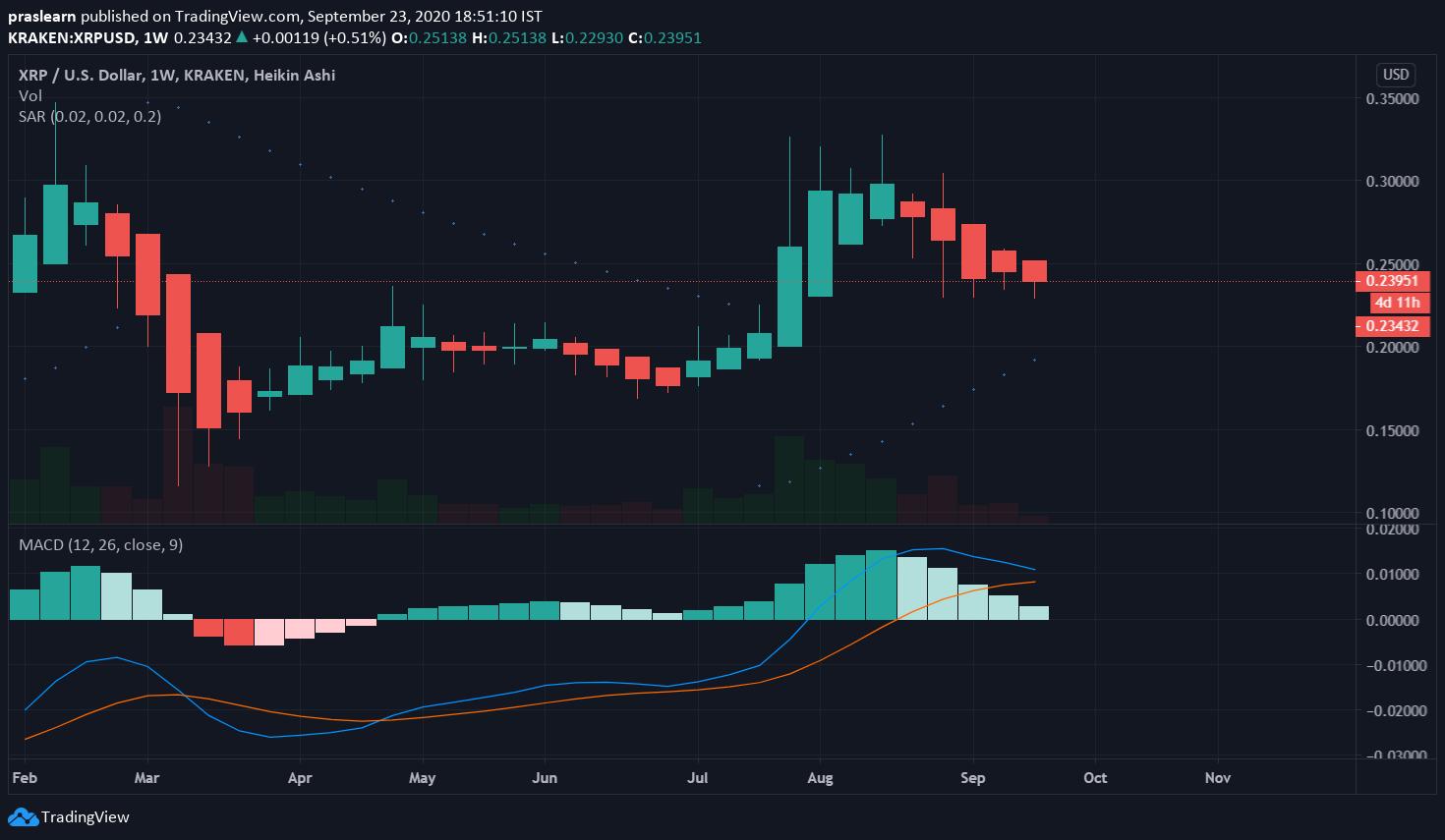 XRP/USD Weekly – Tradingview