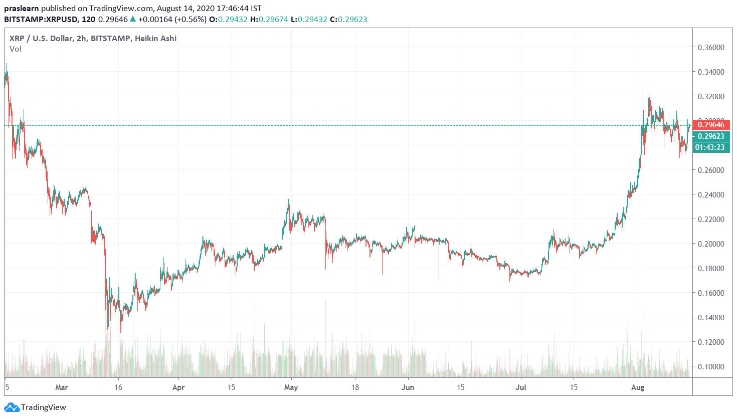 Ripple Price Analysis of 6 Months is displaying the 6 months growth,