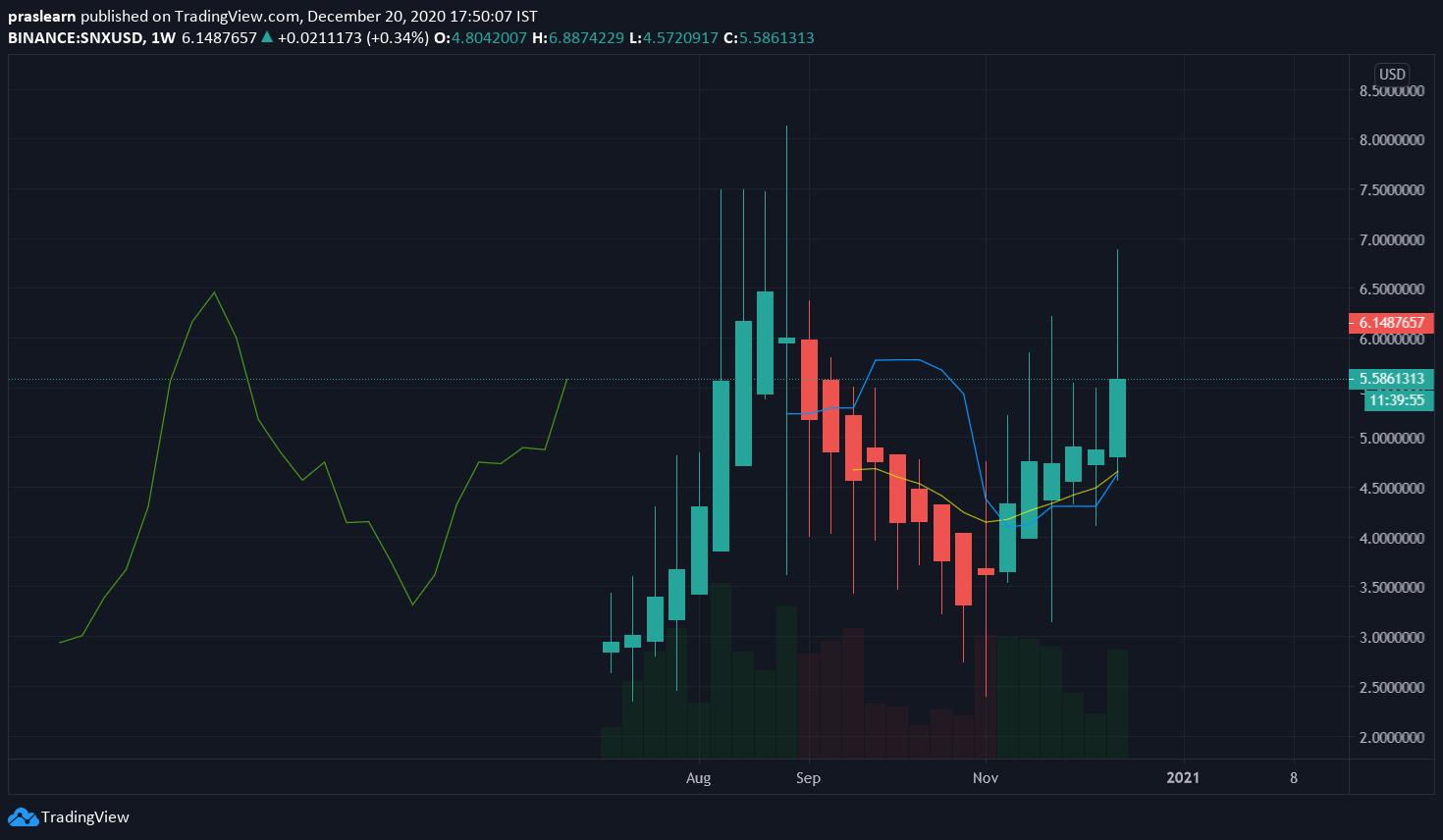 SNX/USD Weekly chart – TradingView