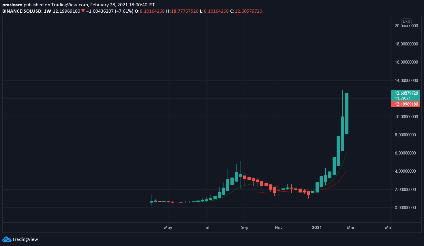 SOL/USD Weekly chart – TradingView