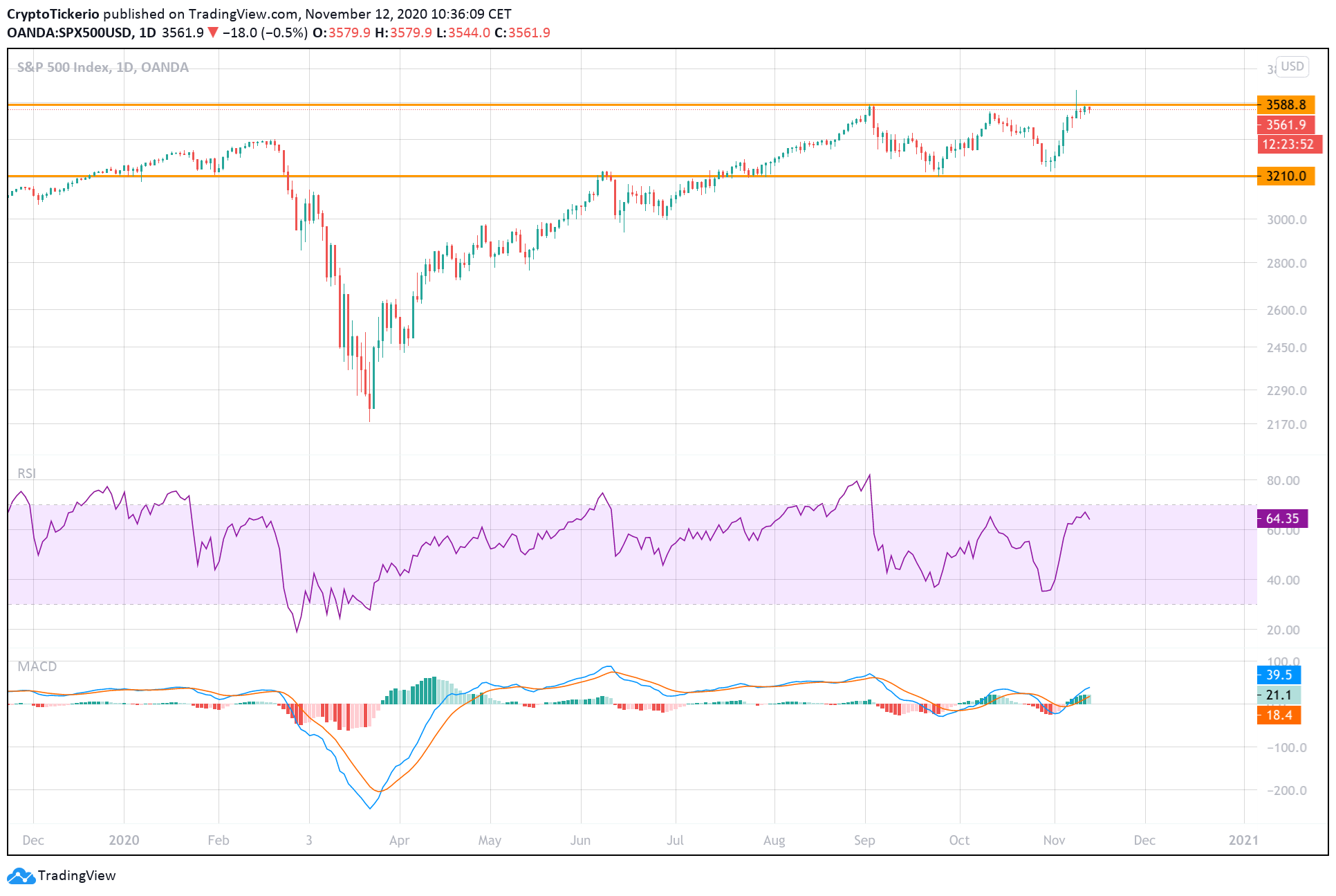 SPX500 1 day prices in 2020