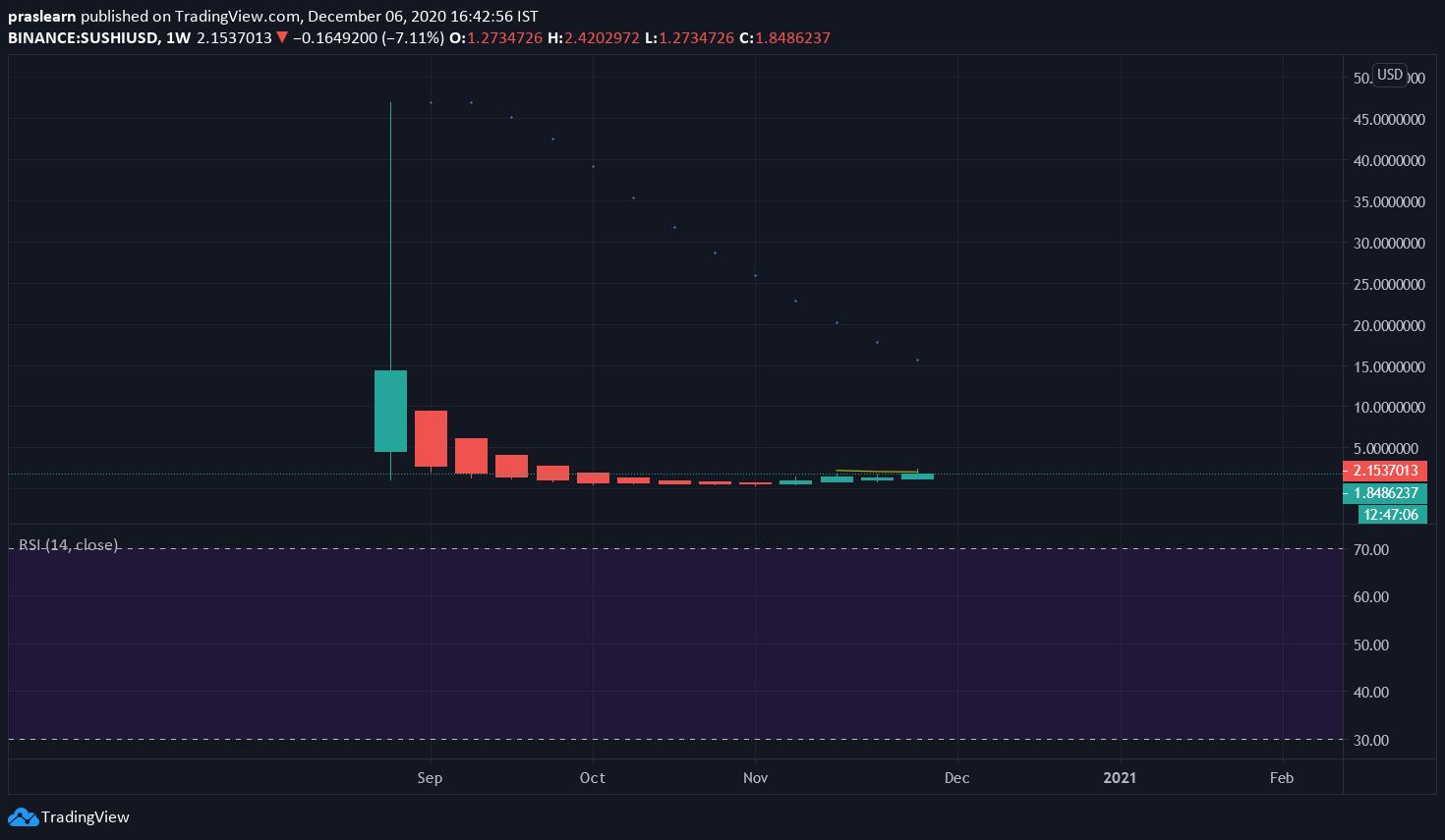 SUSHI/USD Weekly Chart: TradingView