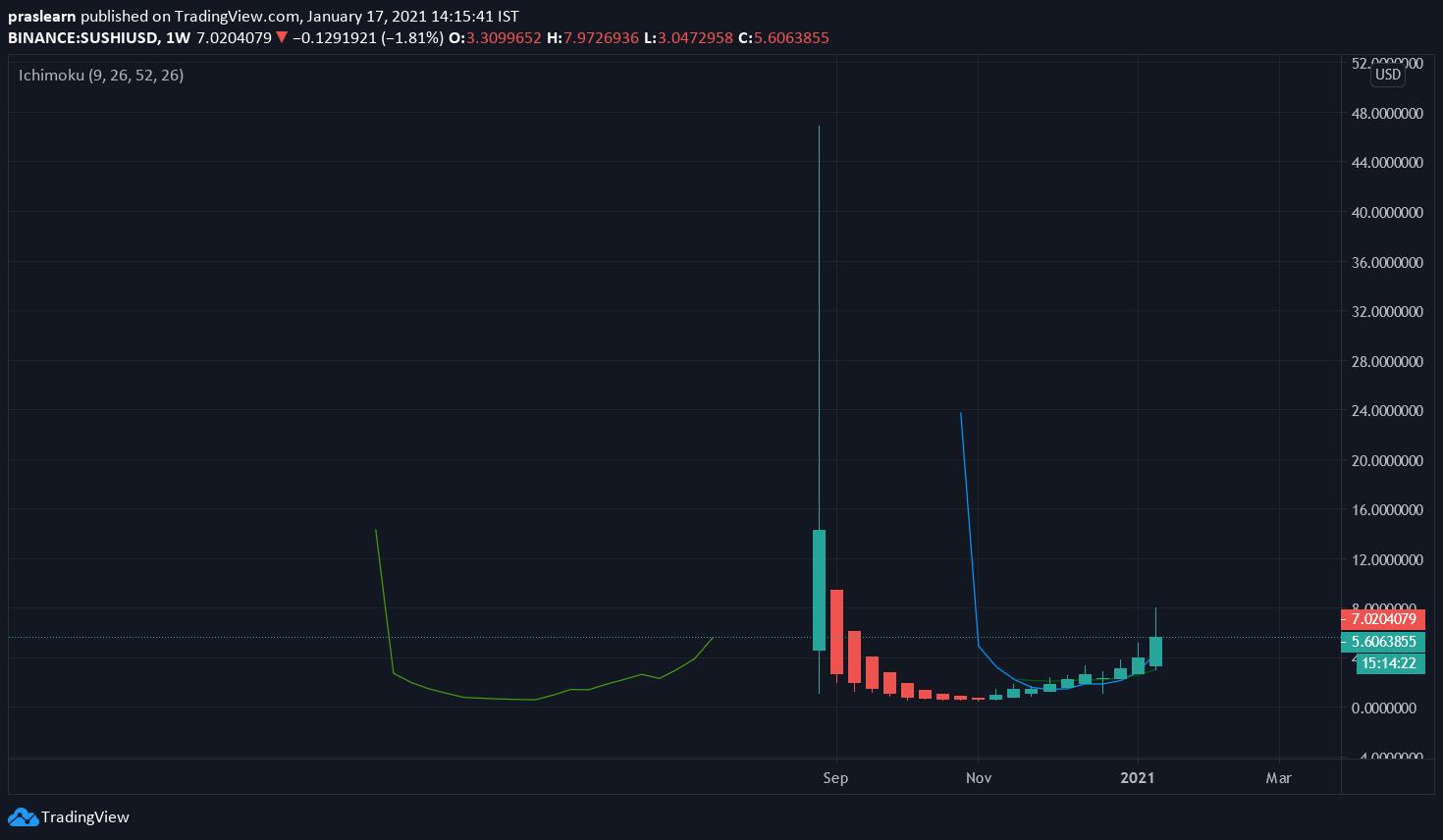 SUSHI/USD Weekly chart – TradingView