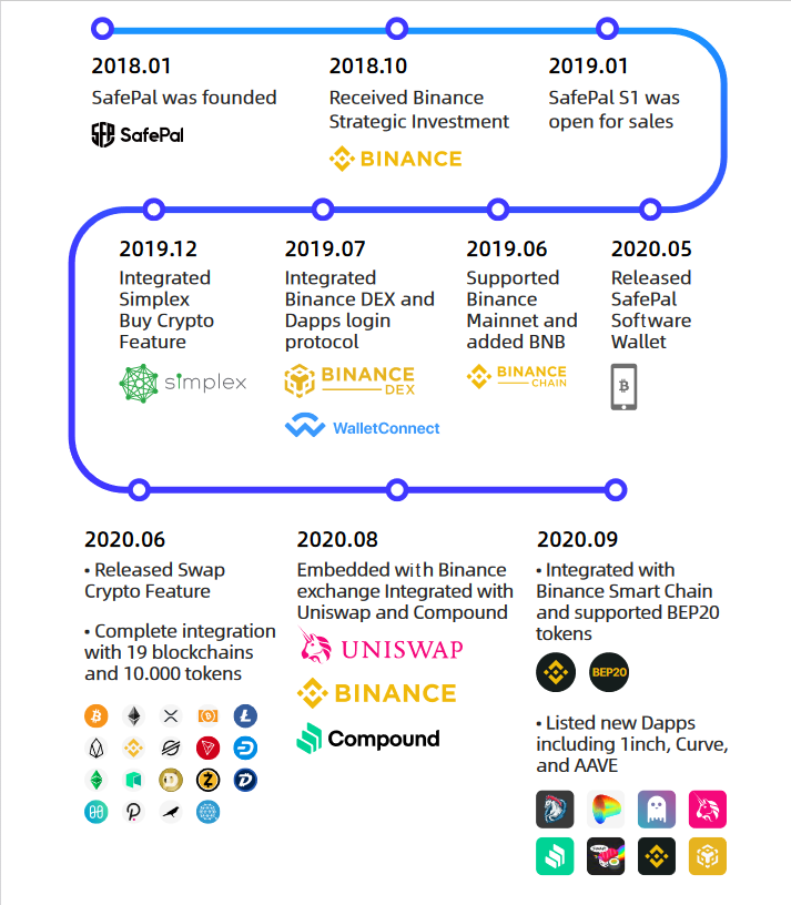 SafePal's History