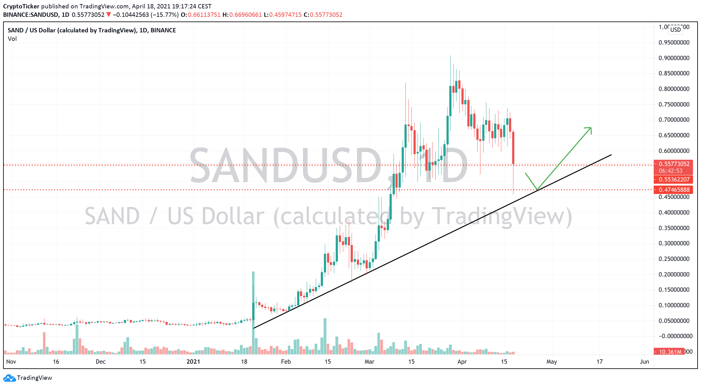 SAND/USD 1-day chart showing the uptrend of SAND since inception