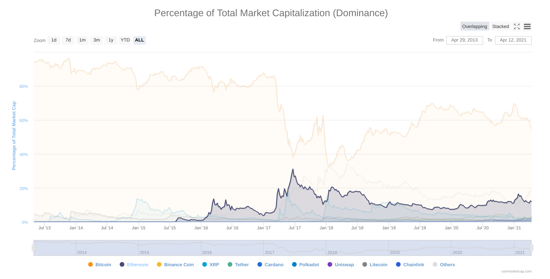 Top 10 cryptocurrencies by market dominance