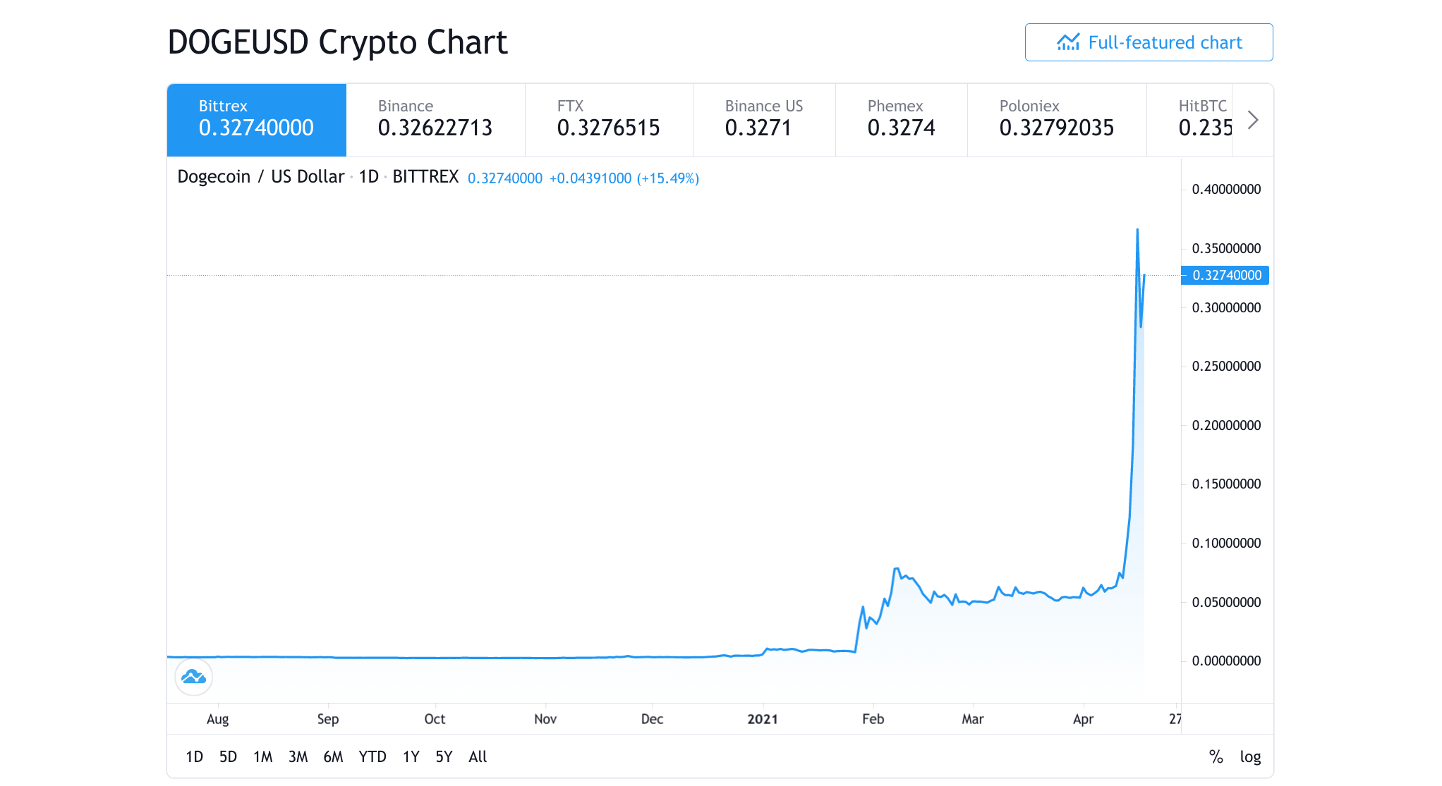 DOGE/USD chart showing the huge price boom of Dogecoin