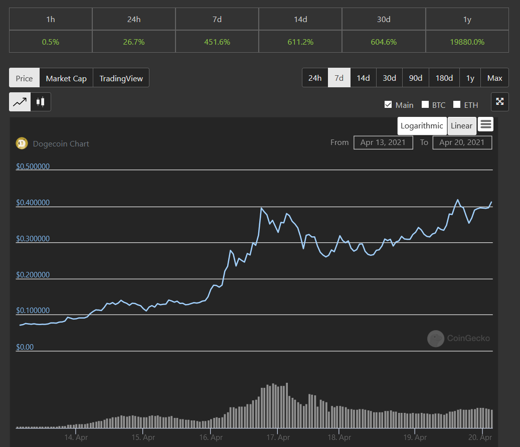Doge coin 7 Day Performance - CoinGecko