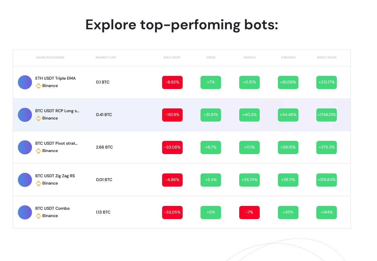 True PnL top-performing bots