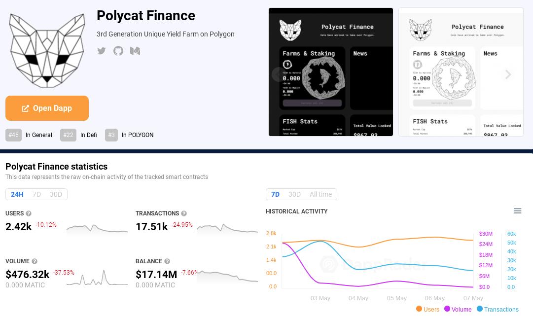 Polycat Finance on DappRadar