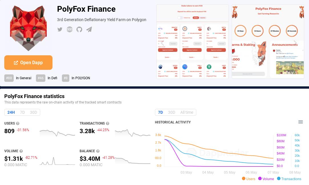 Polyfox Finance on DappRadar