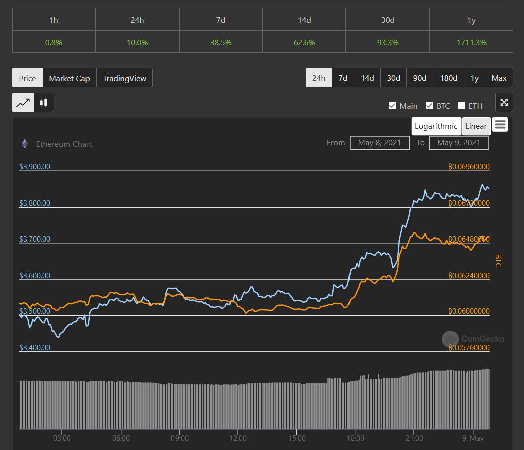 Ethereum (ETH) Past 24 Hours Performance - CoinGecko